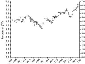 Temperaturutvecklingen_på_ett_djup_av_100m_vid_en_övervakningsstation_(LL17)_på_Norra_Östersjön_1963-2021_600px